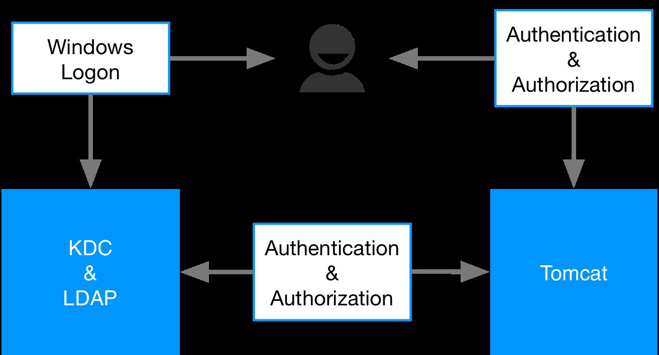 Configuring Tomcat Single Sign-on with SPNEGO (Kerberos & LDAP